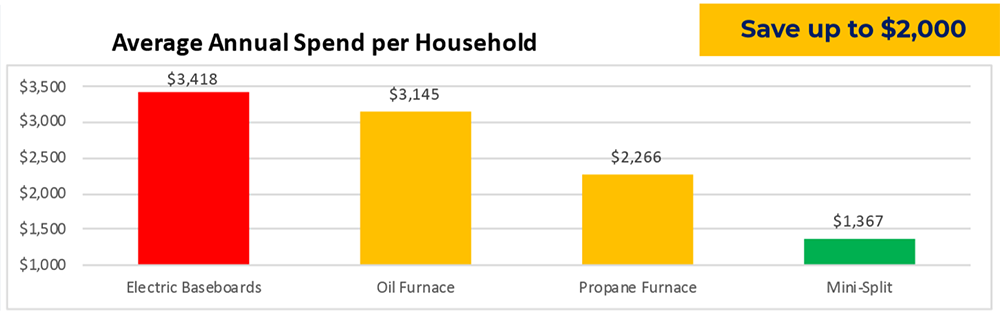 Average Annual Spend per Household